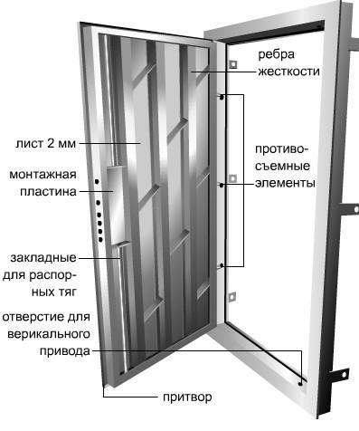 двери от пожара